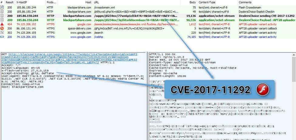 APT28 racing to exploit CVE-2017-11292 Flash vulnerability