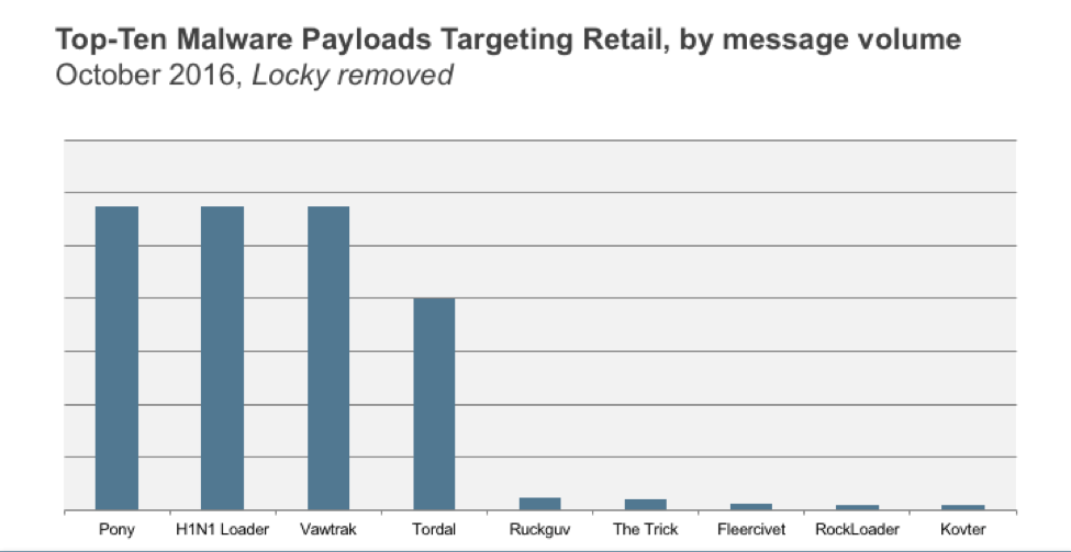 ZeusPOS and NewPOSthings Point-of-Sale Malware Traffic
