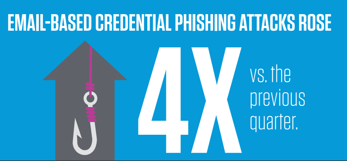 Email-based corporate credential phishing attacks rose 4x vs. the previous quarter