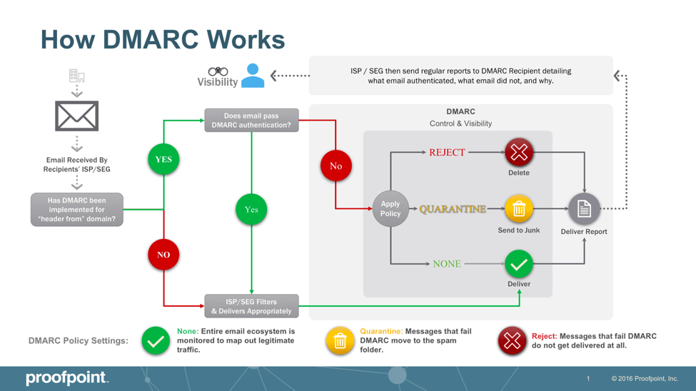 How DMARC Authentication Works
