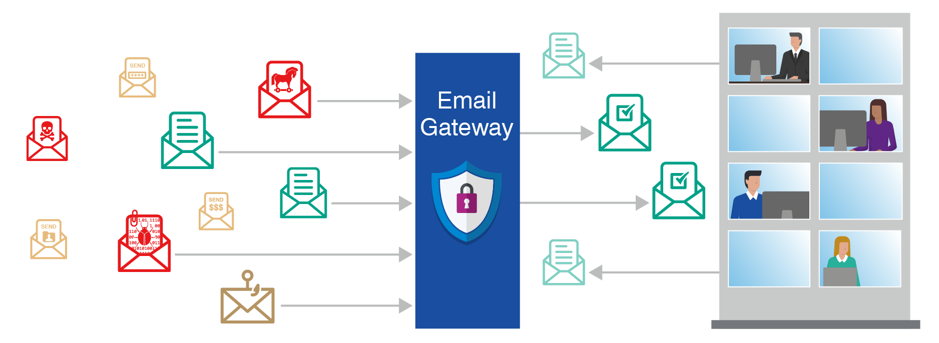 What Is Email Security - Gateway