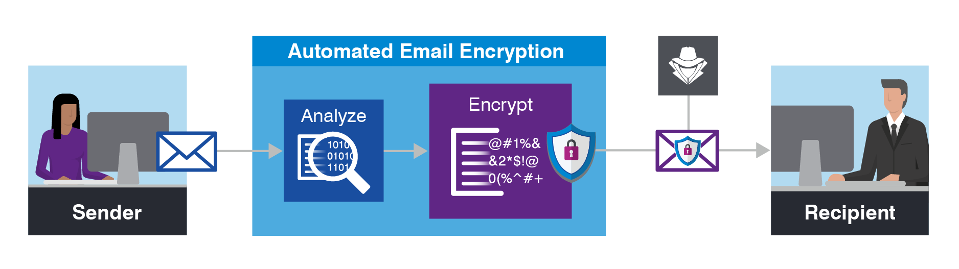 Email Security Best Practices - Auto Email Encryption