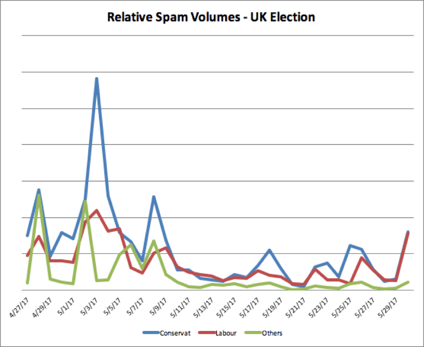 Election Spam Figure 6