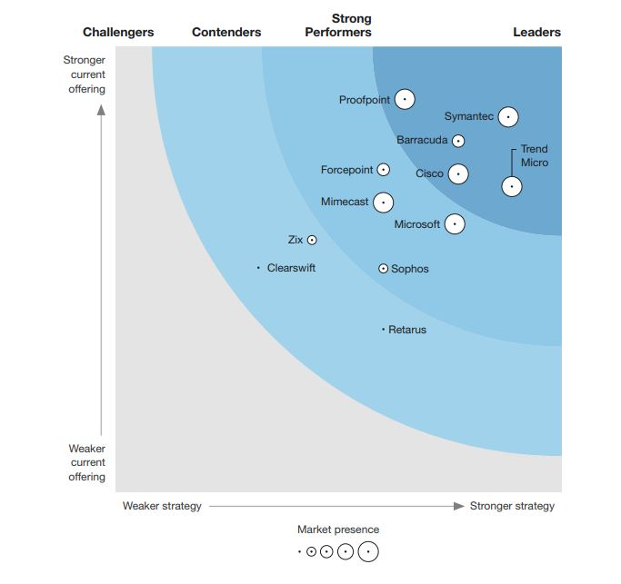 The Forrester Wave™: Enterprise Email Security, Q2 2019