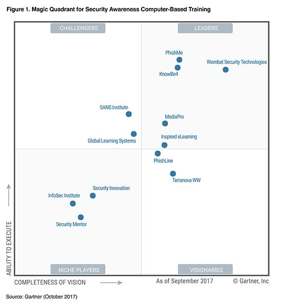 Gartner Magic Quadrant for Security Awareness Computer-Based Training (2017,2016,2015,2014)