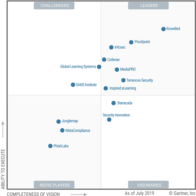 Proofpoint Has Been Named a Gartner MQ Leader for the Sixth