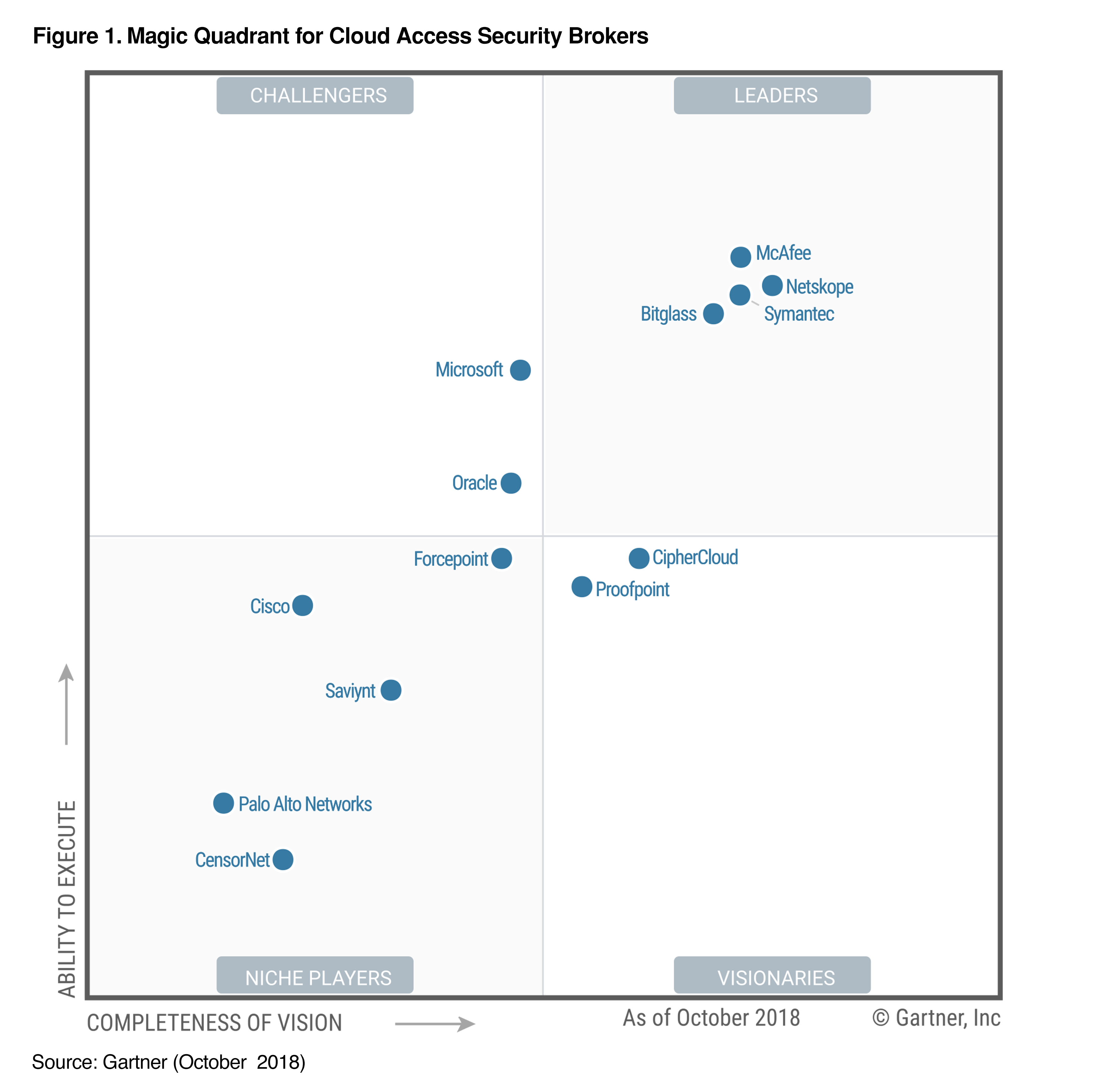 Edit Resource Item 2018 Gartner Magic Quadrant: Cloud ...