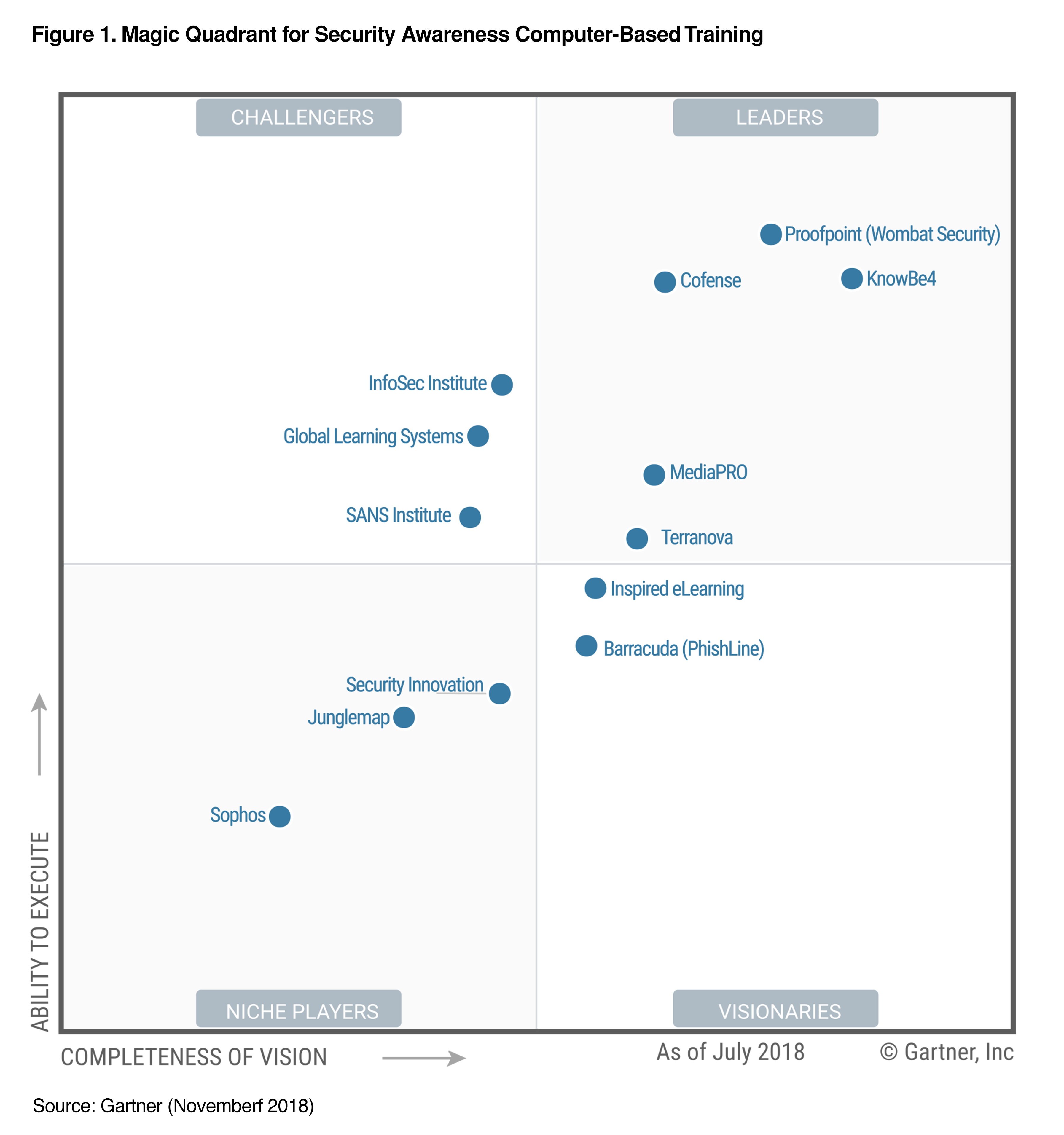 Gartner Magic Qandrant 2018 SACBT