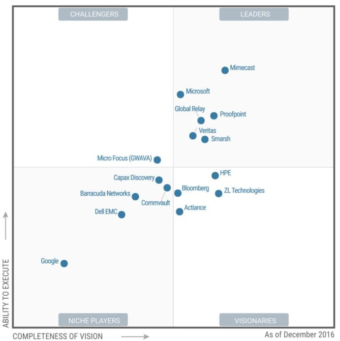 Gartner's first magic quadrant for treasury and trading core systems