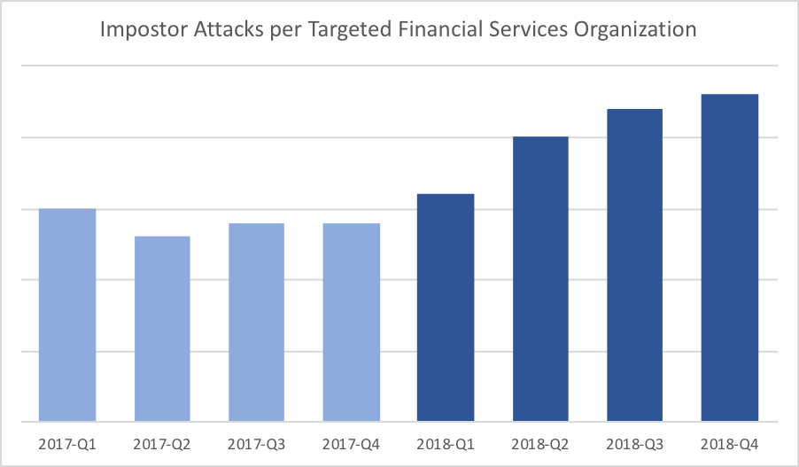 Impostor Attacks per Targeted Financial Services Organization