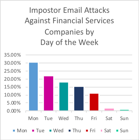 Impostor Email Attacks Against Financial Services Companies by Day of the Week
