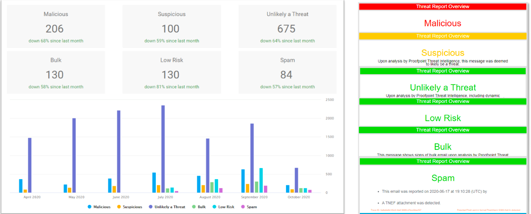 Proofpoint Security Awareness dashboard