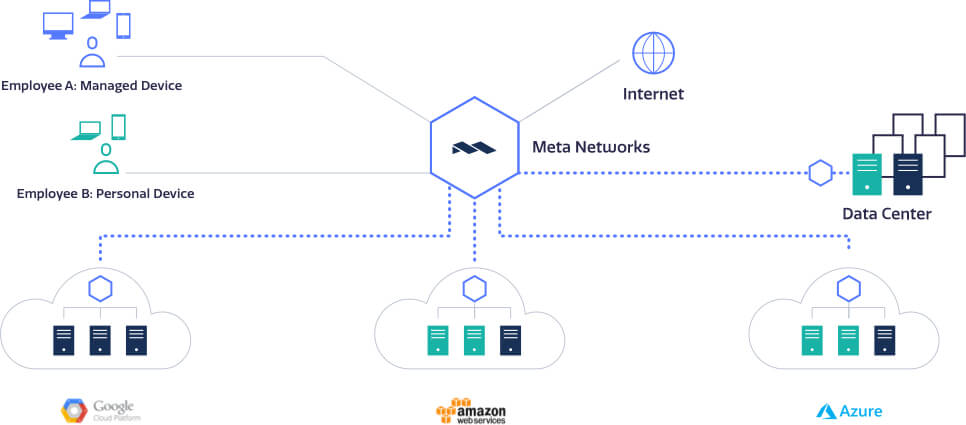Connect Hybrid Clouds and Multiple Cloud Providers