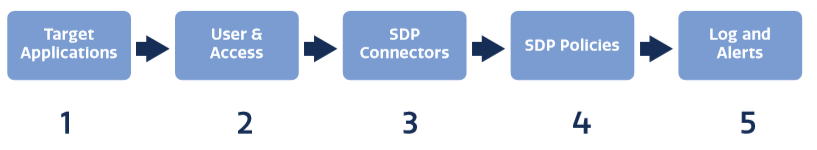 Five Steps for SDP Implementation