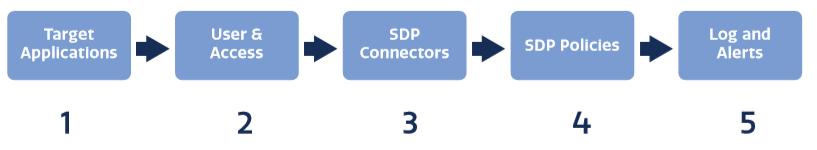 Five Steps for SDP Implementation