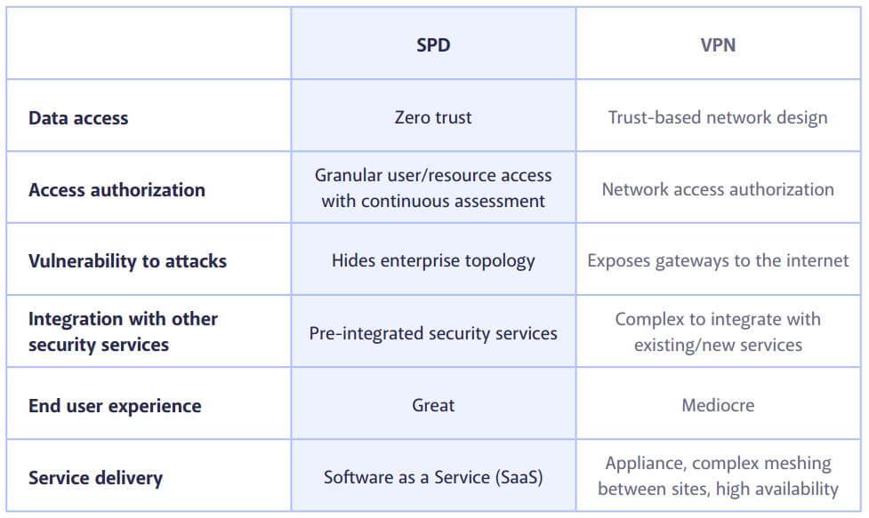 Traditional VPN vs SDP