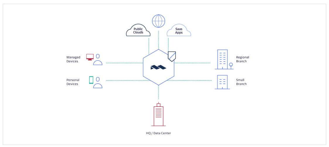 Zero Trust Network-as-a-Service