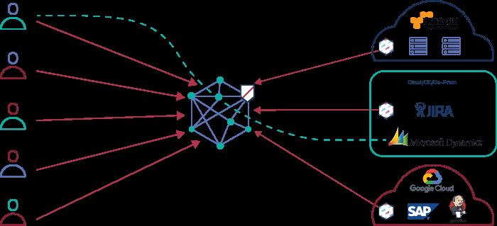 sdp-connectors