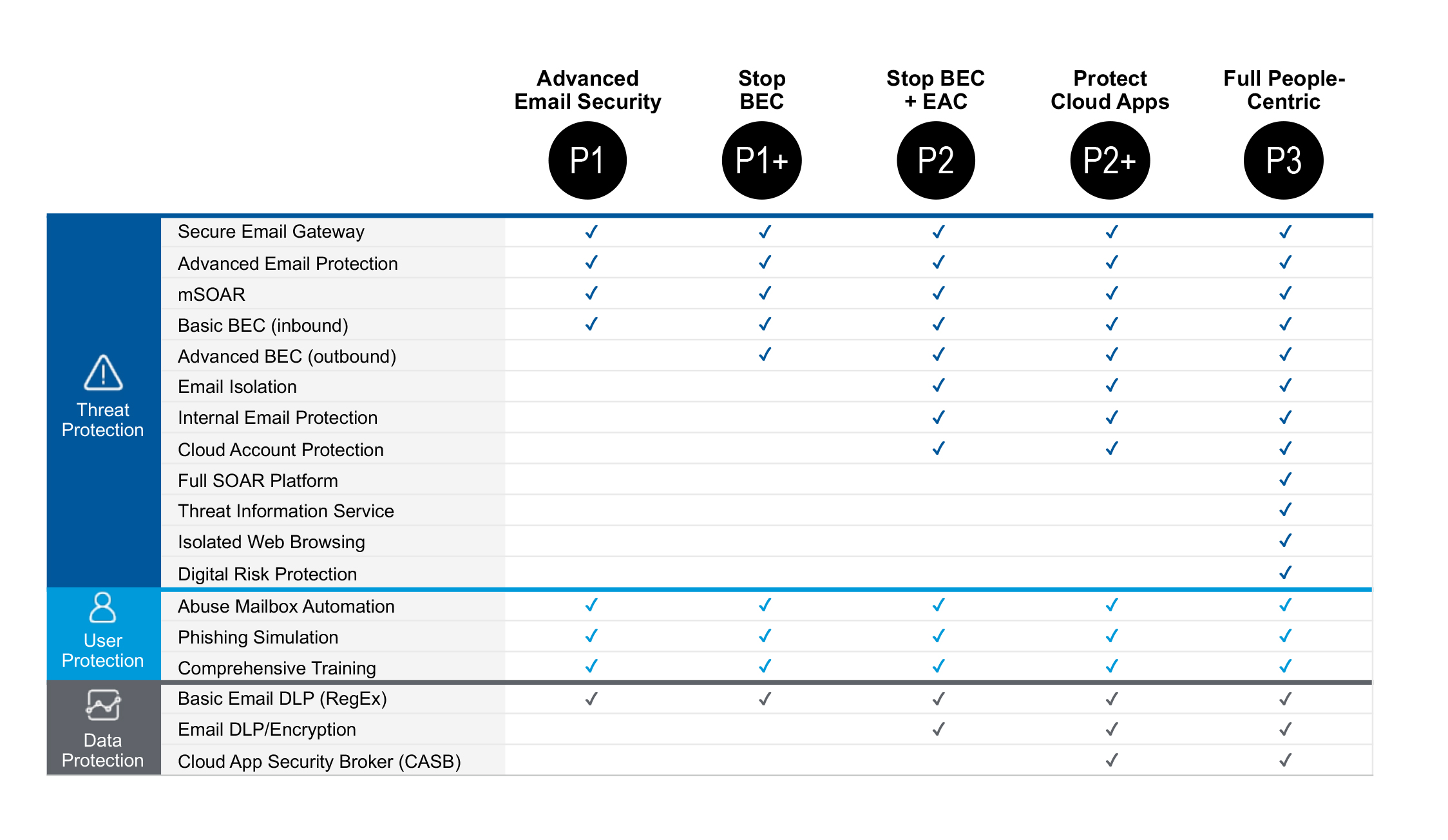Proofpoint Solution Bundles Table