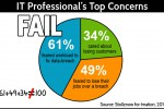 IT Pros Most Feared Consequence of Data Breach is Not Workload