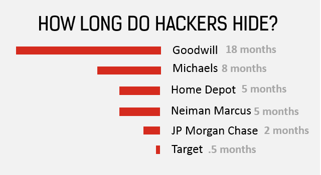 How long are hackers inside your security before you notice?