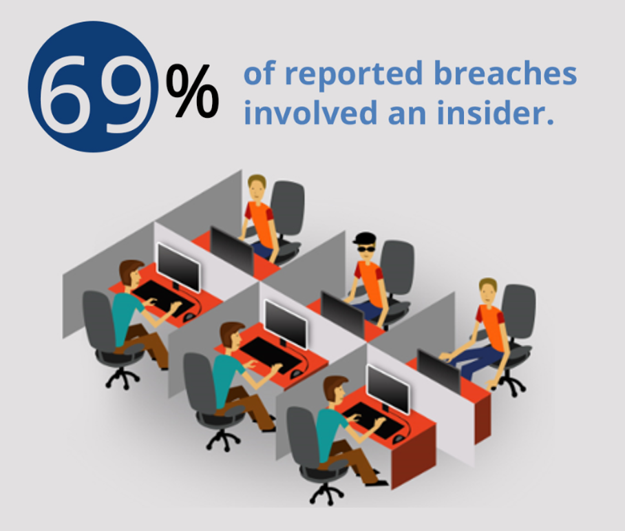 69 percent of reported breaches involved an insider