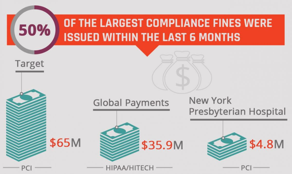 Half of the largest compliance fines were within the past 6 months