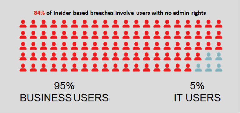 84 percent of insider-based breaches involve users with no admin rights