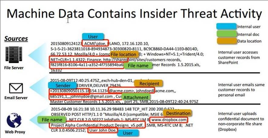 Insider Threat Tips Metadata Splunk