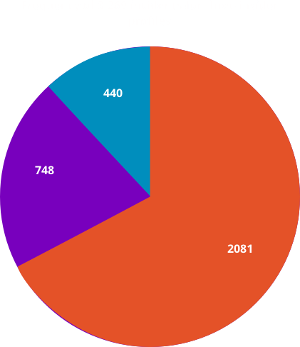 Frequency of 3,269 incidents for three insider profiles