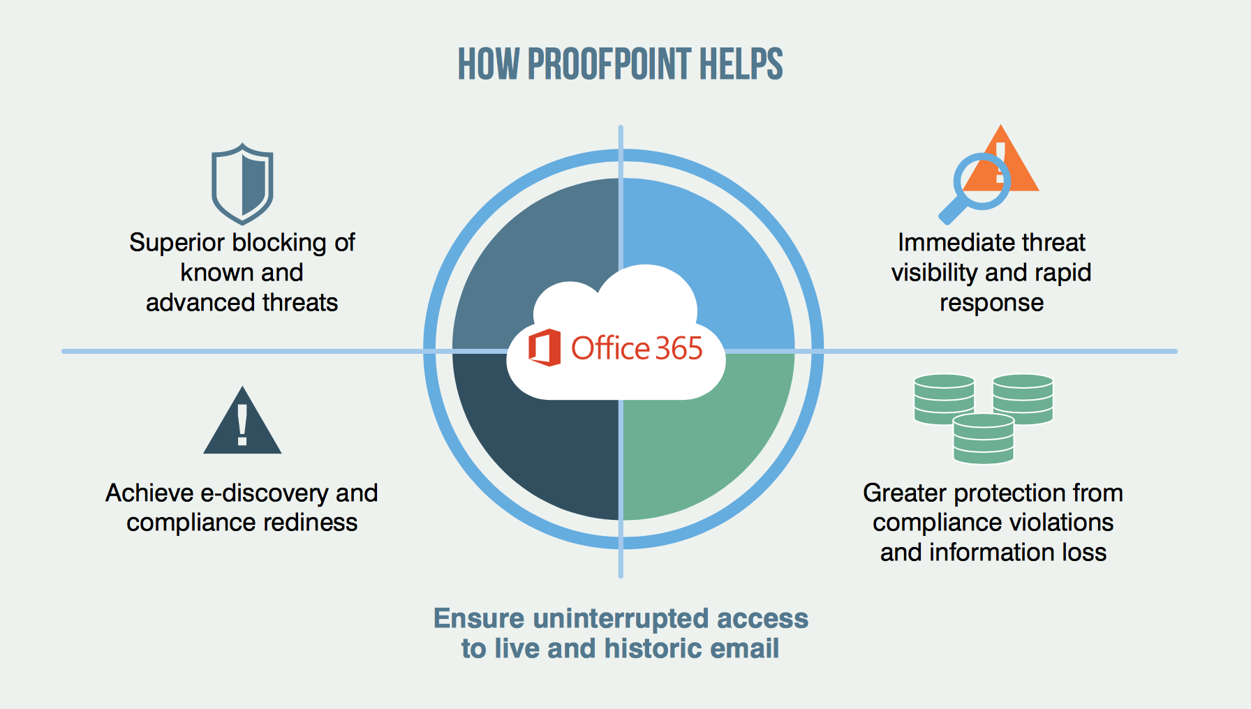 Hidden Costs Of Office 365 Security Proofpoint