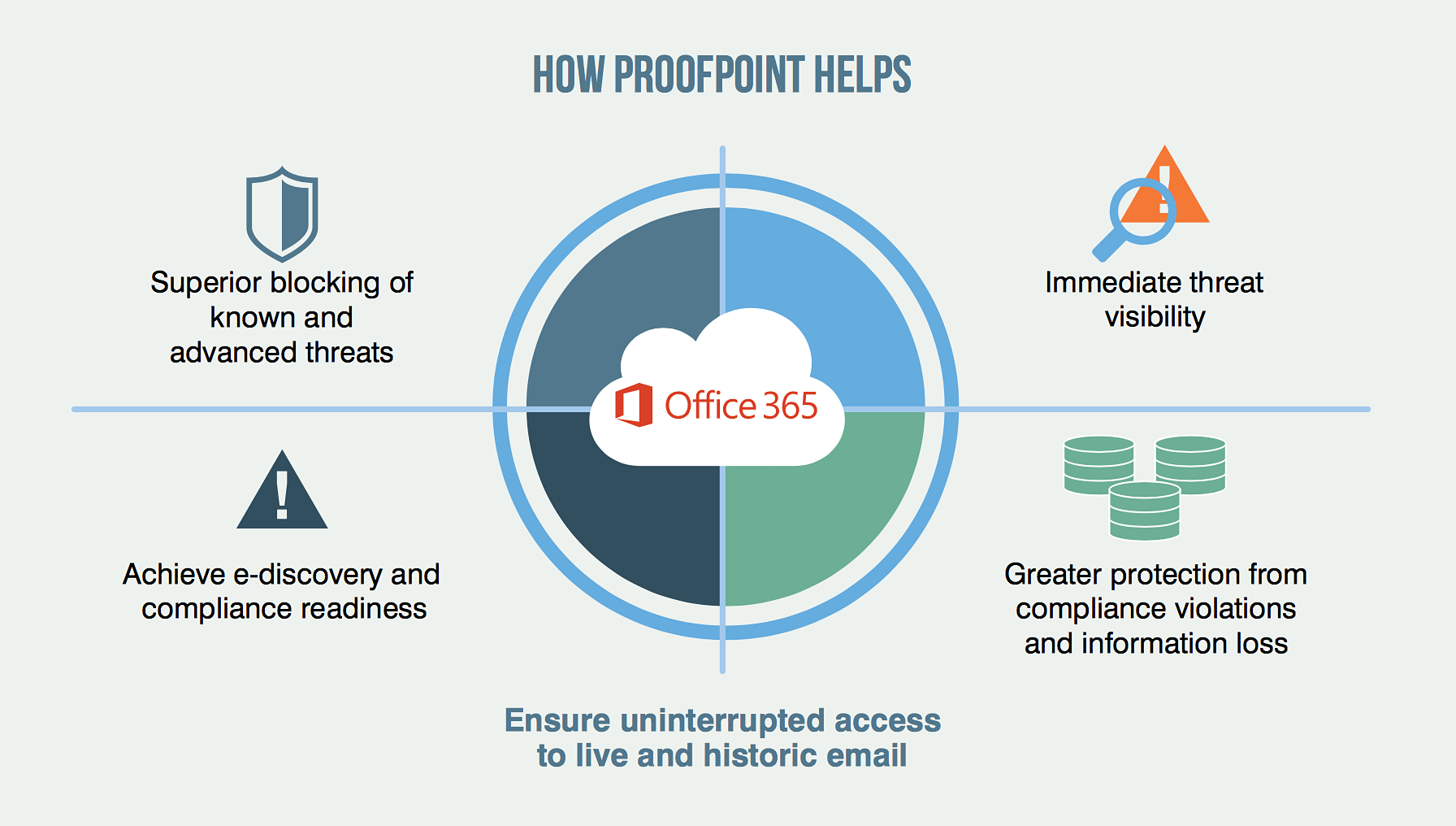Flyer of How Proofpoint Essentials Helps Office 365
