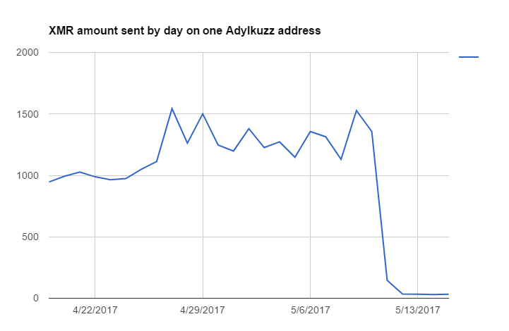 Daily payment activity associated with a single Adylkuzz mining address