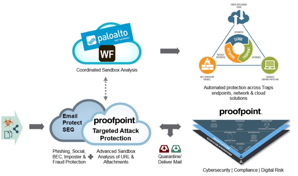 Palo Alto Networks | Proofpoint