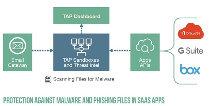 Targeted Attack Protection for SaaS Defense