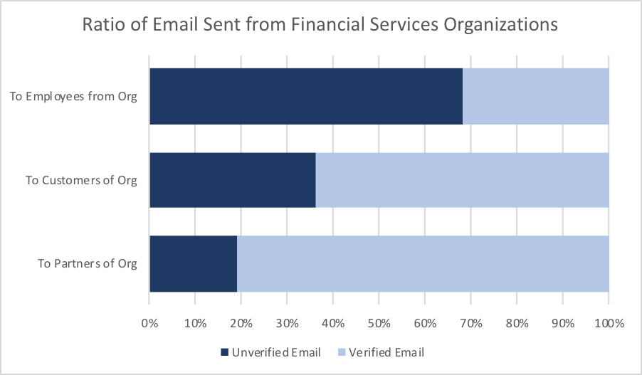 Ratio of Email Sent from Financial Services Organizations