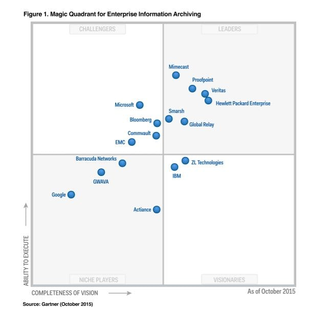 Gartner Magic Quadrant For Secure Email Gateways Proofpoint