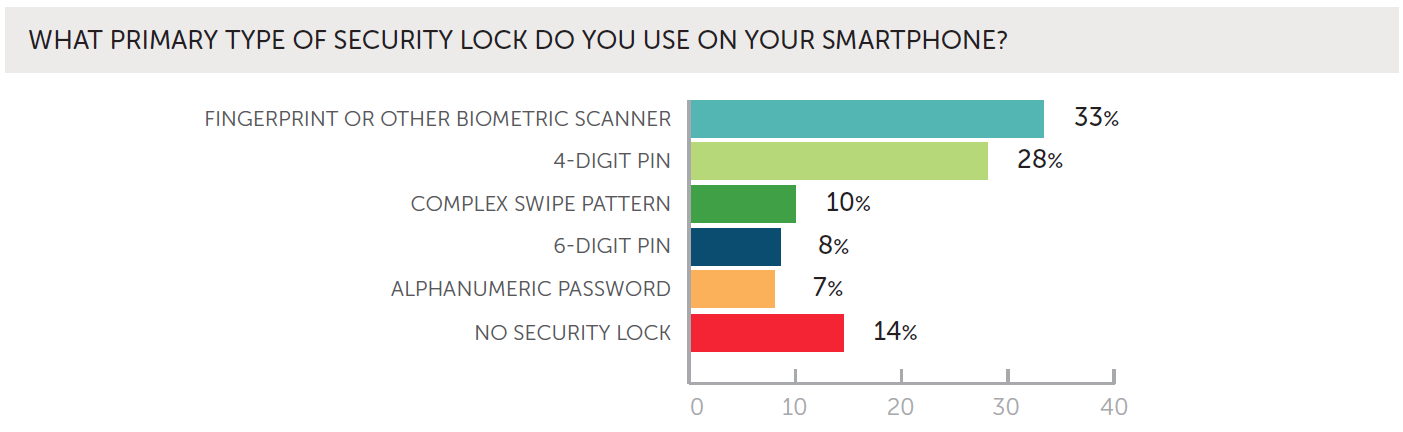 ProofpointWombat_smartphone_security_lock_types_Nov2018
