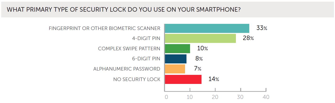 ProofpointWombat_smartphone_security_lock_types_Nov2018