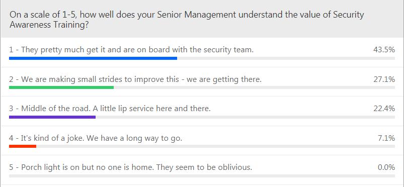SecureWorld_Webinar_PollQuestion