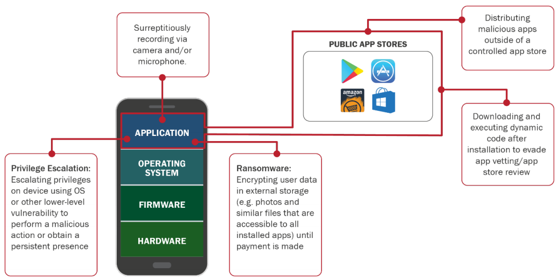 Threats_via_mobile_apps