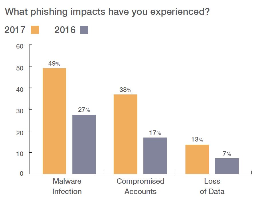 Wombat 2018 State of the Phish Report, Phishing Impacts